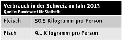 fleisch_fisch_vergleich