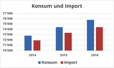 Fisch-Konsum und Fisch-Import