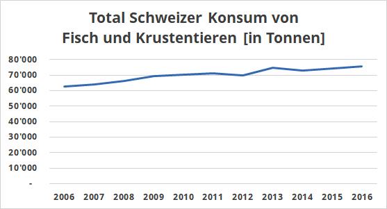 Total Fisch-Konsum Schweiz